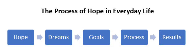 Process of Hope